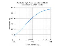 G2 High-Power Motor Driver 18v25 Pololu